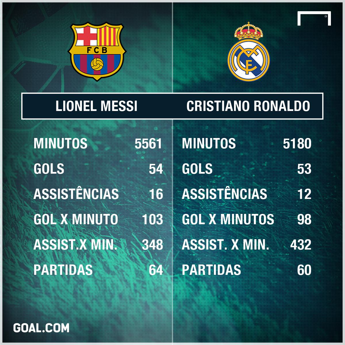 O 2017 de Messi x Cristiano Ronaldo: gols, assistências e efetividade