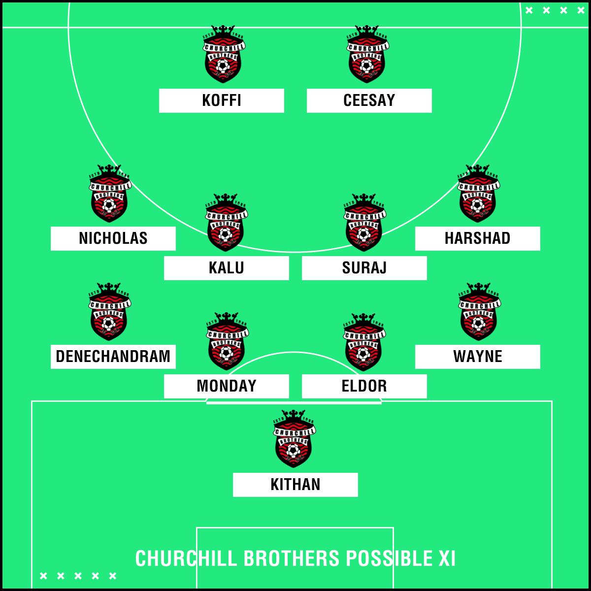 Churchill Brothers possible XI v NEROCA FC