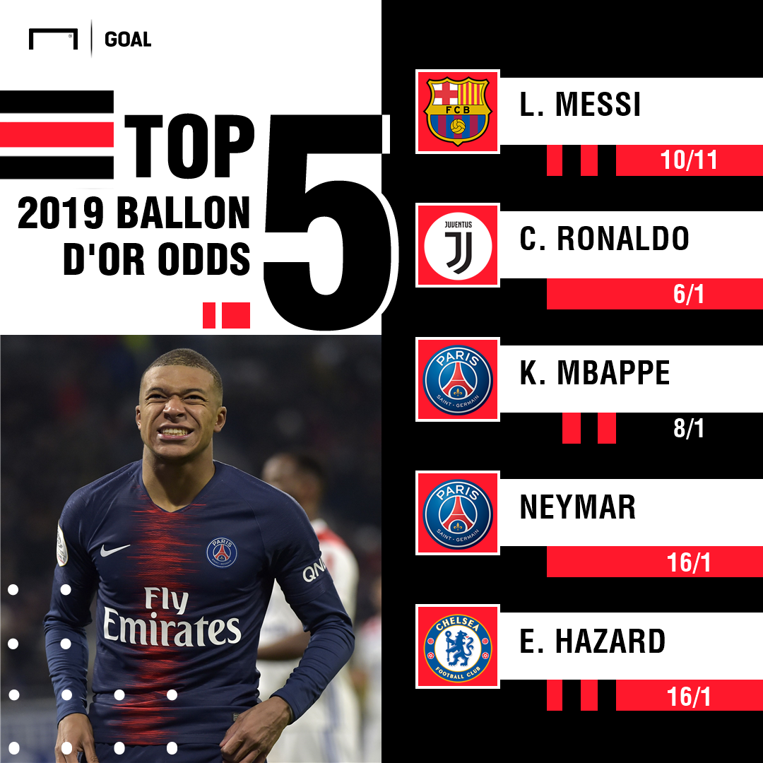 Ballon d'Or odds graphic