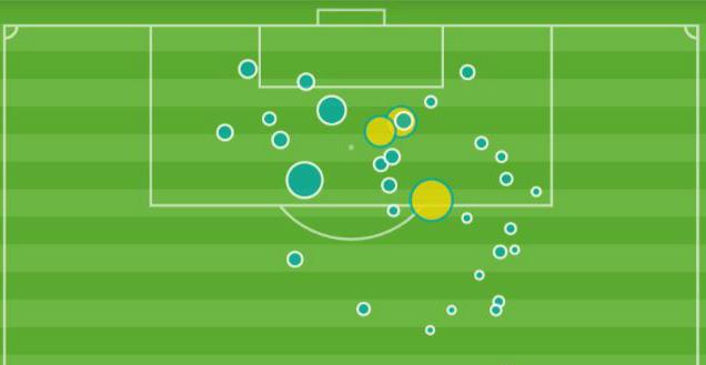 Gareth Bale xG map La Liga 2018-19