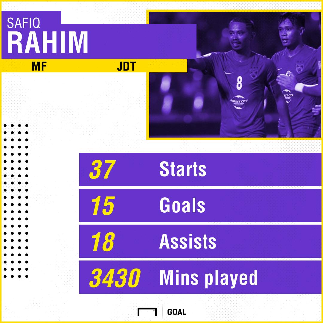 GFX MSL2017 Best Players, Safiq Rahim