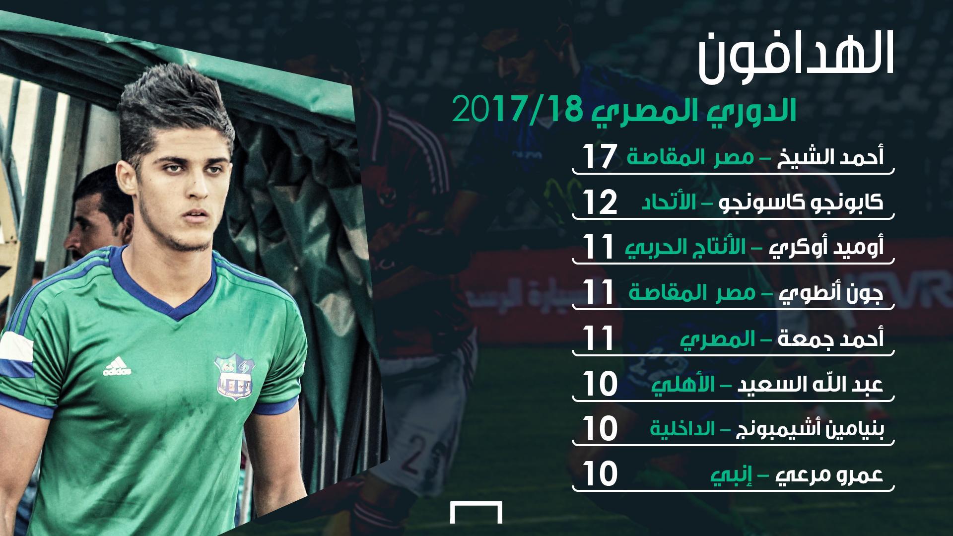 هدافو الدوري المصري
