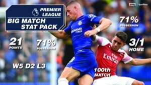 SportPesa Chelsea Arsenal