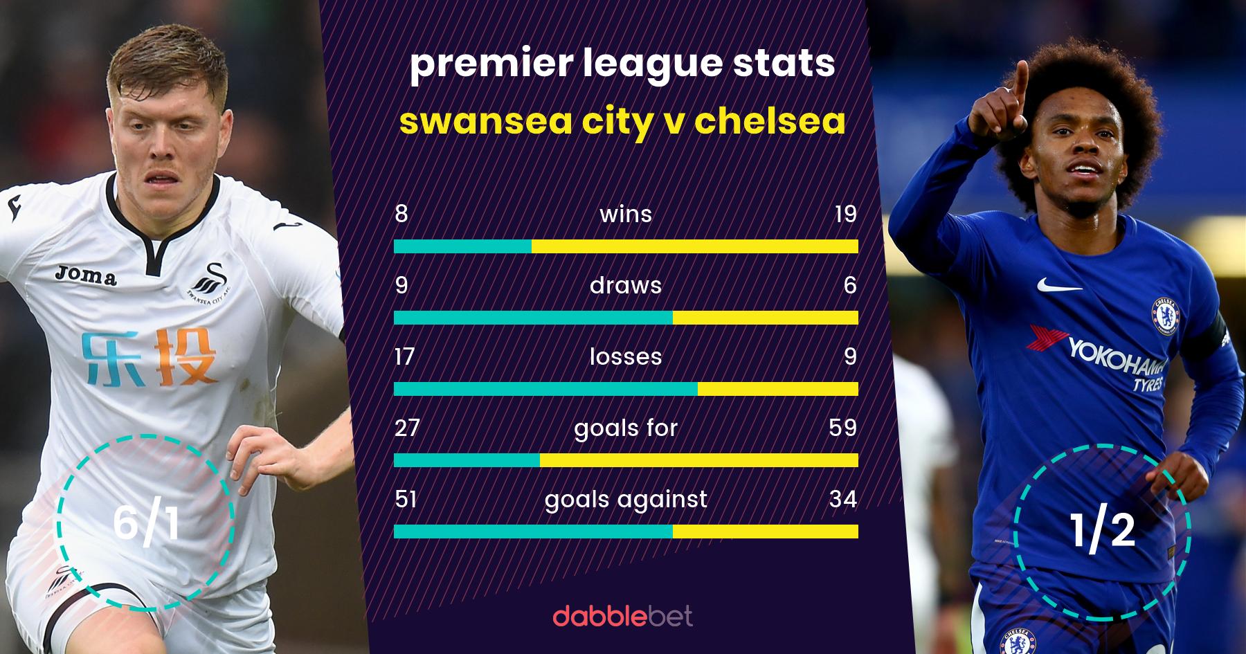 Swansea Chelsea graphic