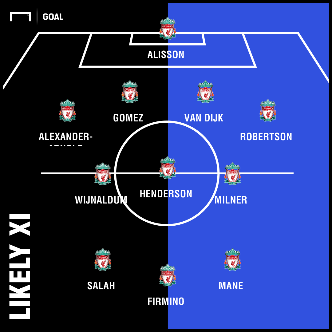Likely Liverpool team v Chelsea