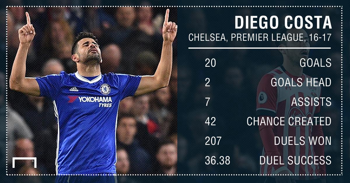 Diego Costa Chelsea 16 17