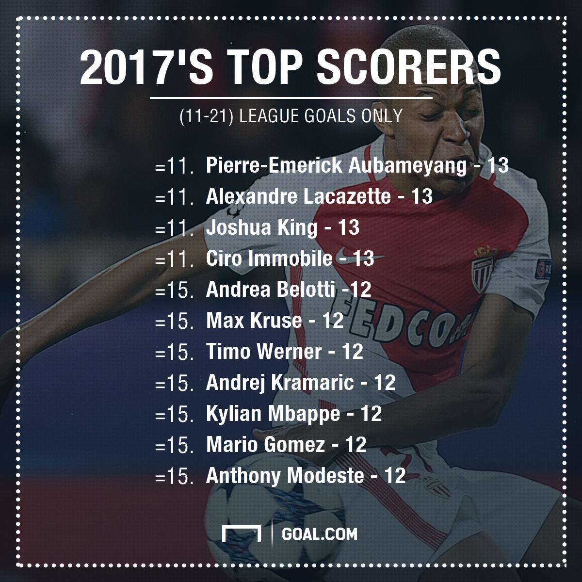 Top scorers of 2017