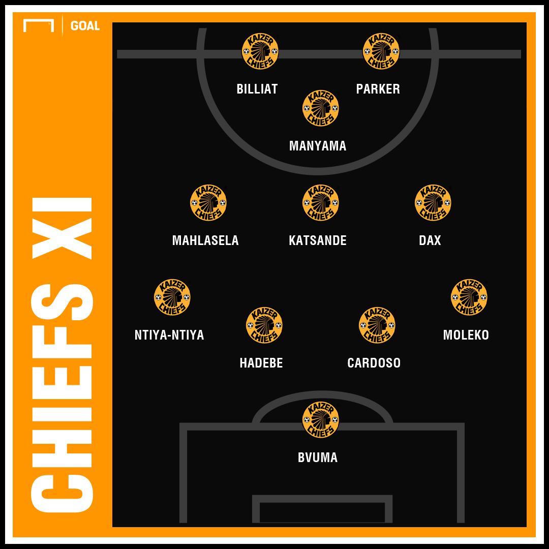 Tactical Analysis - Kaizer Chiefs v TS Galaxy
