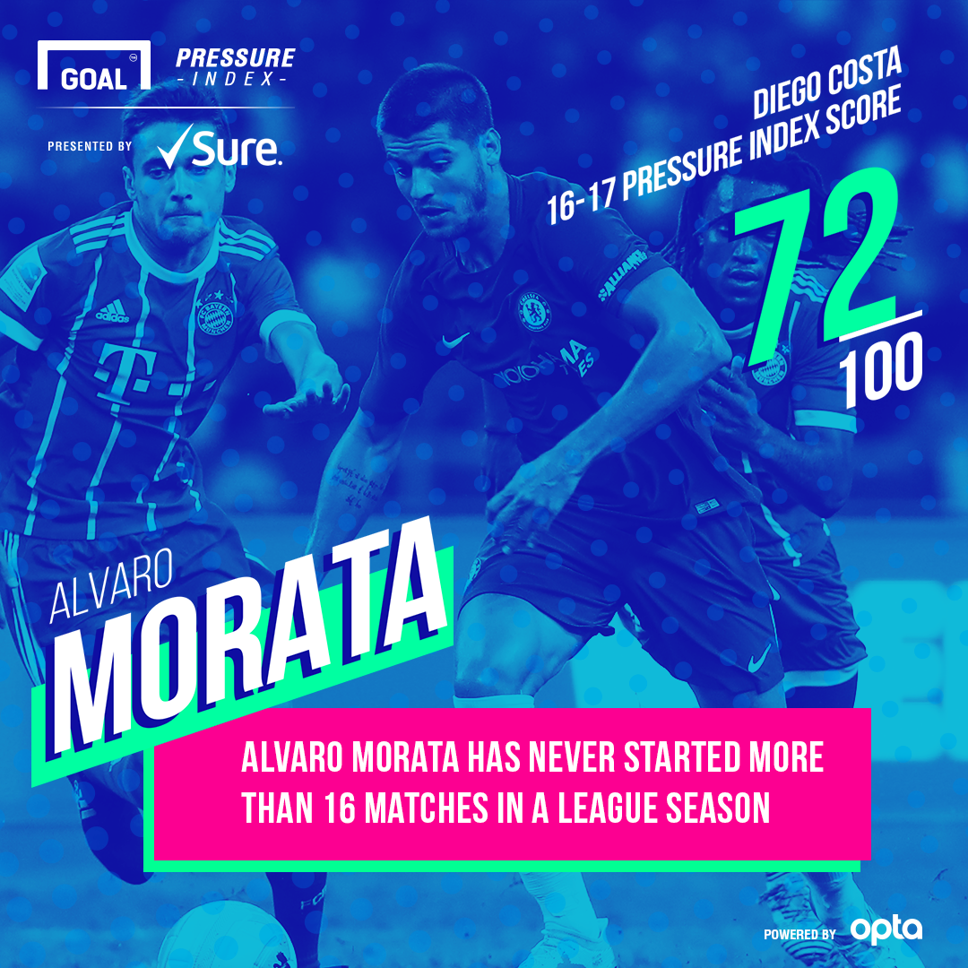 Morata Sure 09082017