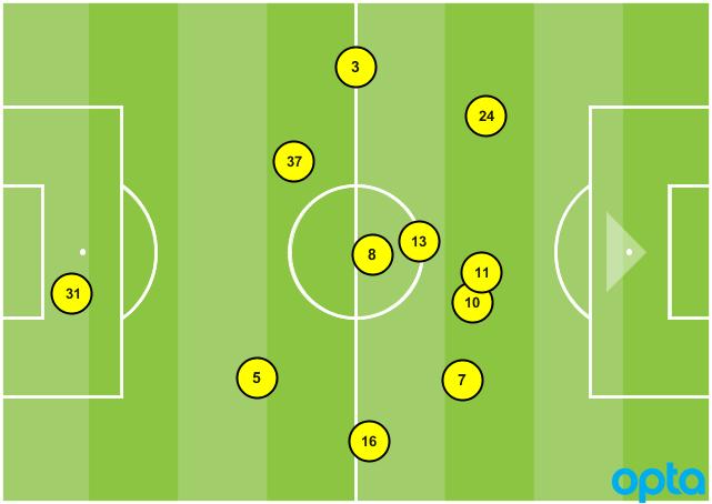 LA Galaxy formation vs. Montreal