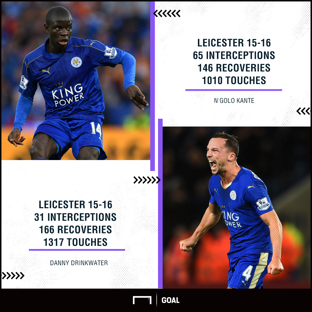 N'Golo Kante Danny Drinkwater Leicester 15 16