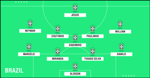 Predicted Brazil WC2018 XI