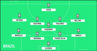Predicted Brazil WC2018 XI