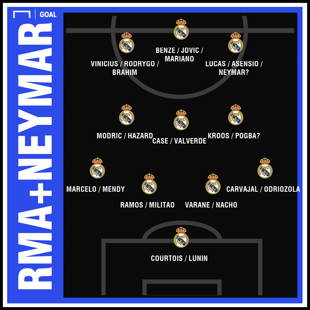 Real Madrid possible squad for 2019-20 season with the Pogba and Neymar signings