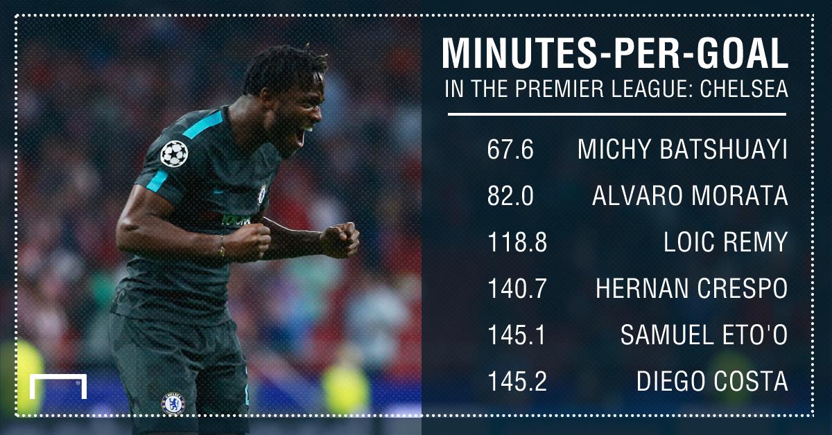 Michy Batshuayi GFX - goals per minute