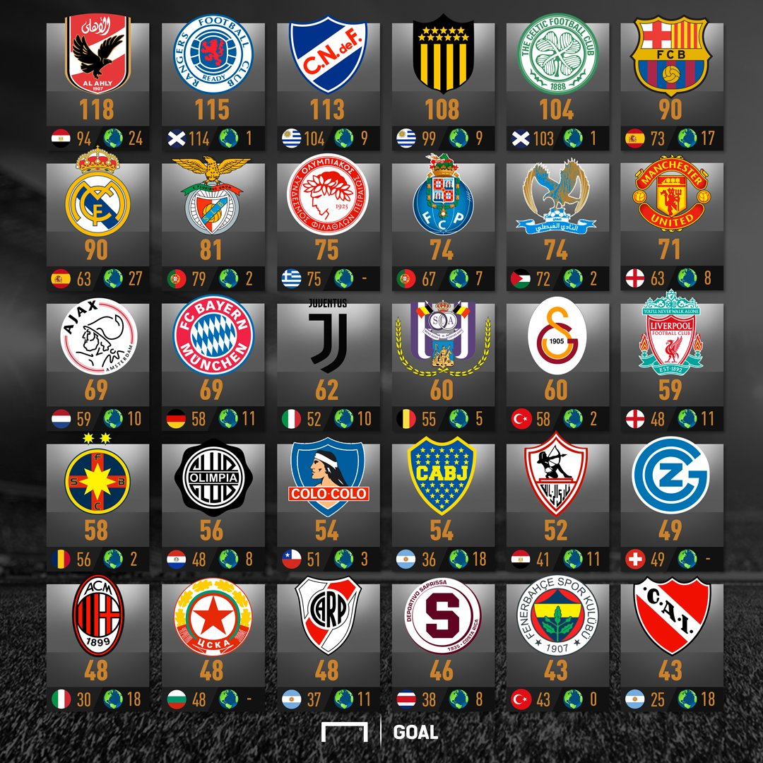 GFX All clubes titles