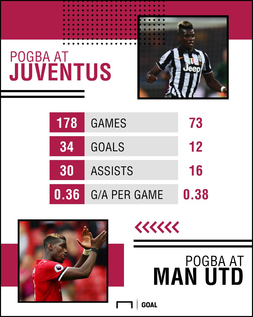 Paul Pogba stats