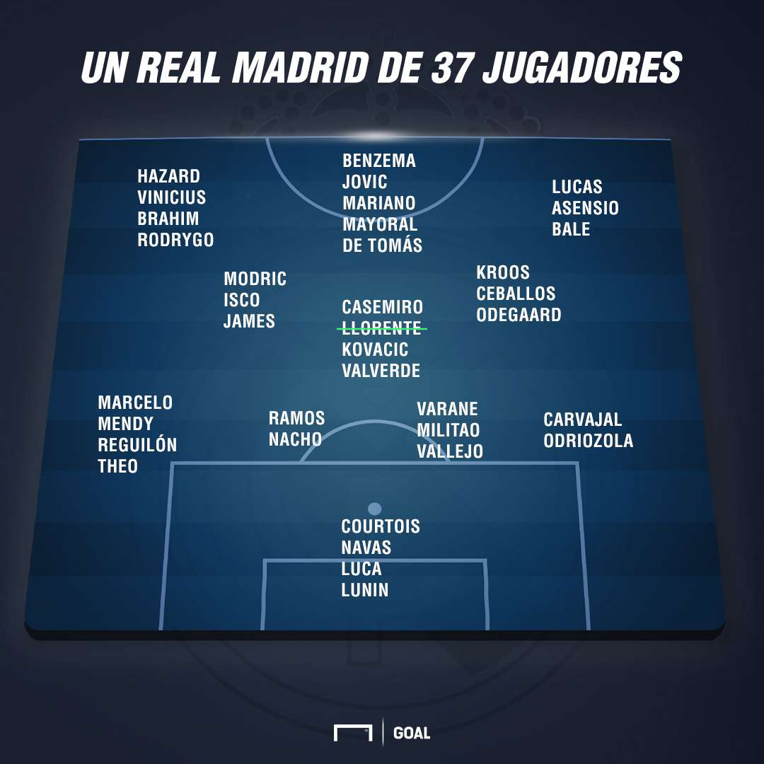 Real Madrid squad in 2019-20 with 36 players