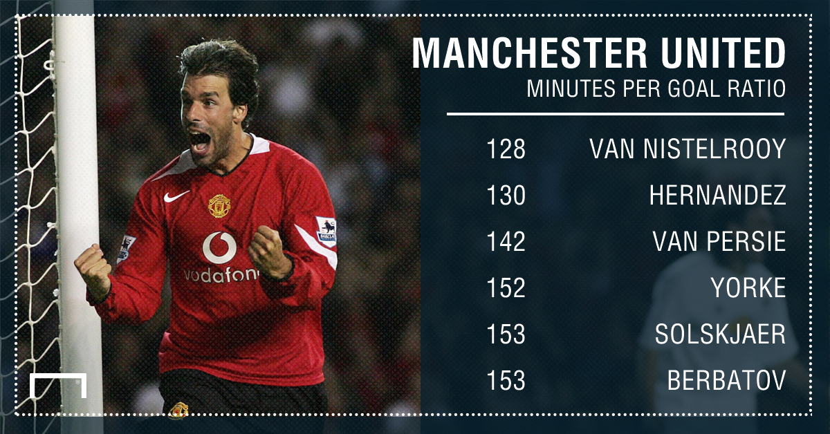 differently a0933 7b2aa Former Man Utd and Real Madrid star Ruud van Nistelrooy ...
