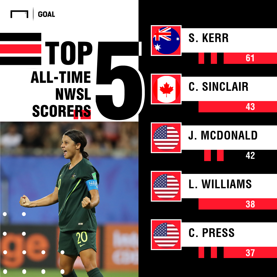 Sam Kerr hat-trick guides Australia past Jamaica