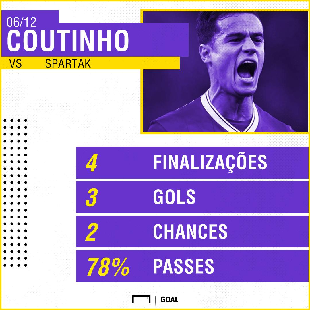 GFX Coutinho vs Spartak
