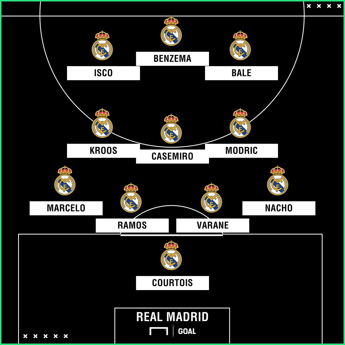Real Madrid Aufstellung 2020
