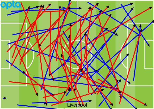 Liverpool long passes vs Fulham