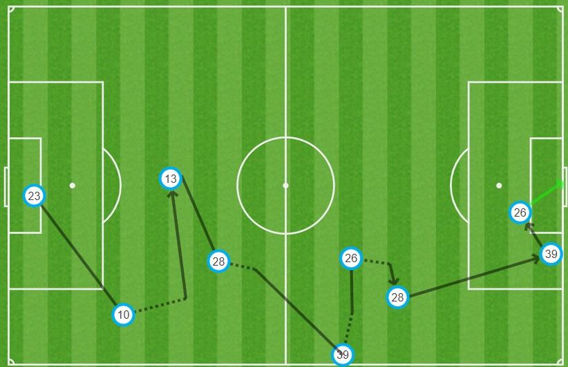 GFX gol São Paulo Fortaleza