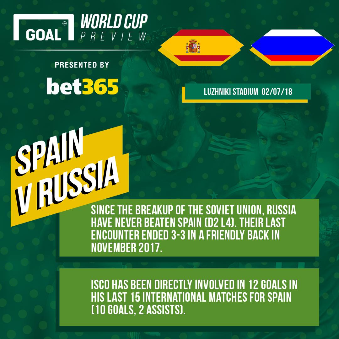 GFX Spain Russia Bet 365