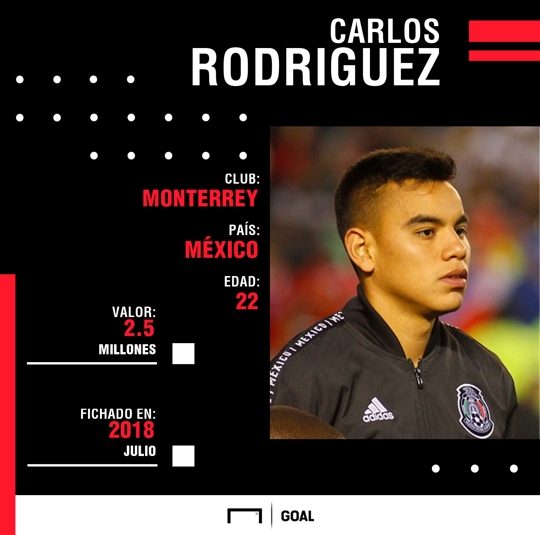 Carlos Rodríguez Monterrey