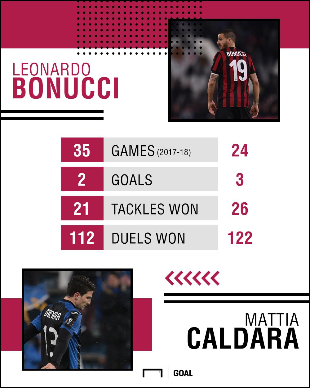 Bonucci Caldara Stats PS
