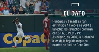 Honduras-Canadá