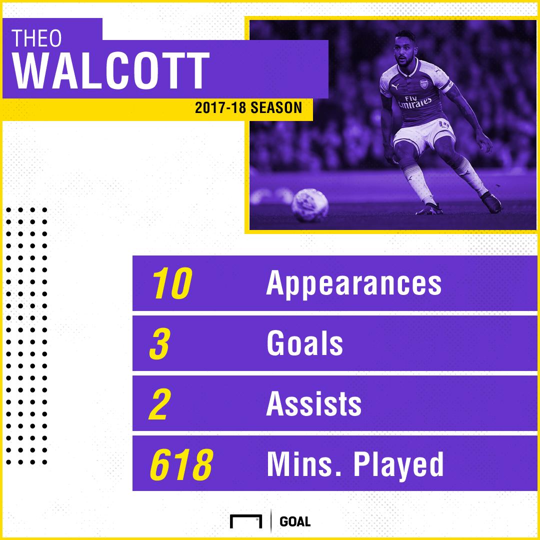 GFX Theo Walcott