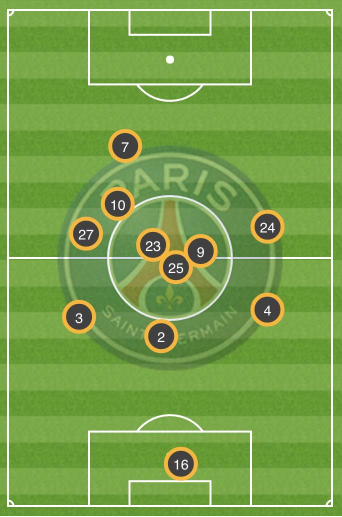Position moyenne vs Monaco