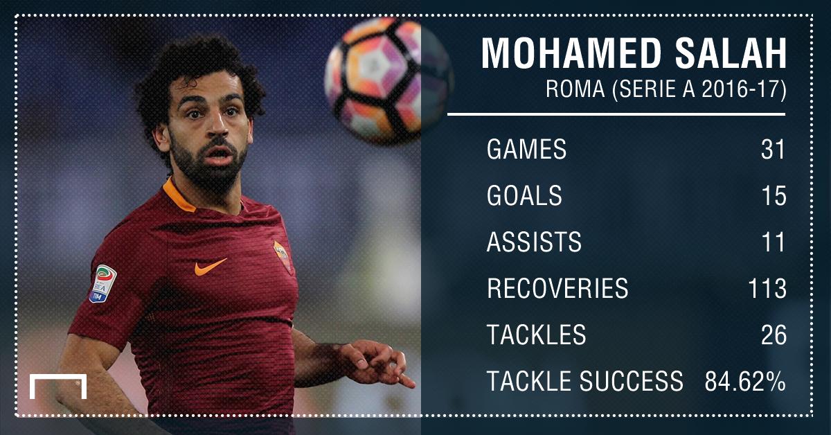 Mohamed Salah Roma Stats PS