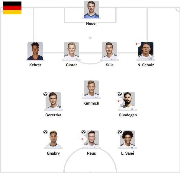 Germany Starting vs Estonia