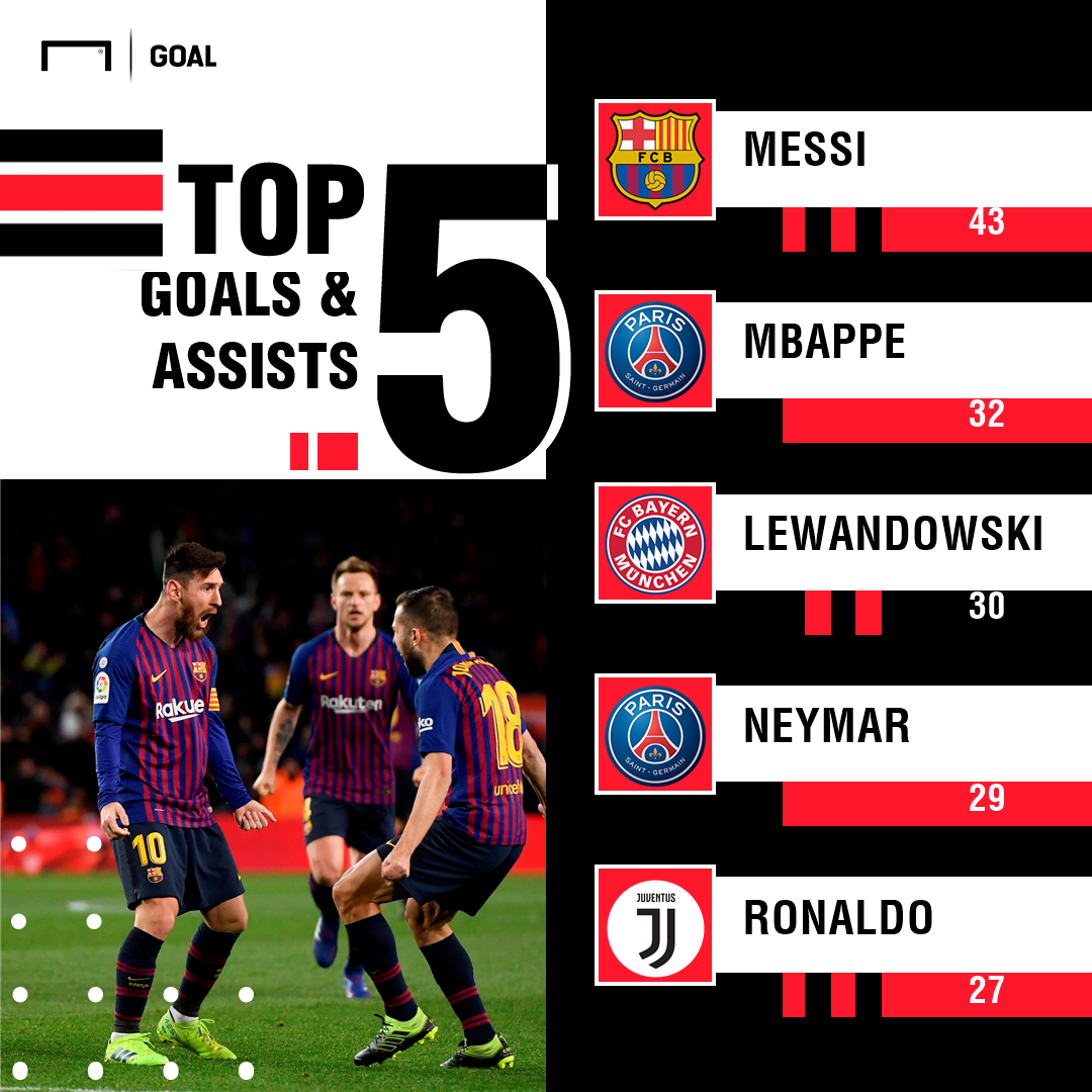 Lionel Messi Barcelona Goals and Assists PS