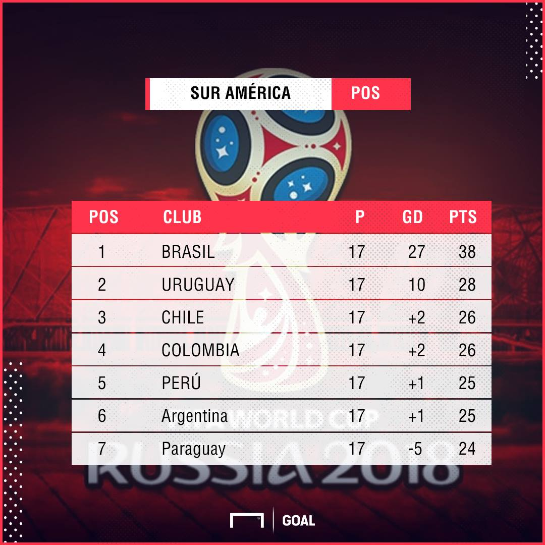 Tabla Eliminatorias Sudamericanas