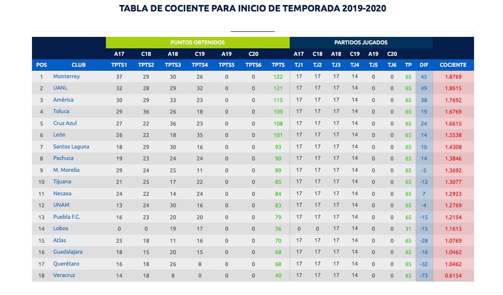 Descenso 2019-2020