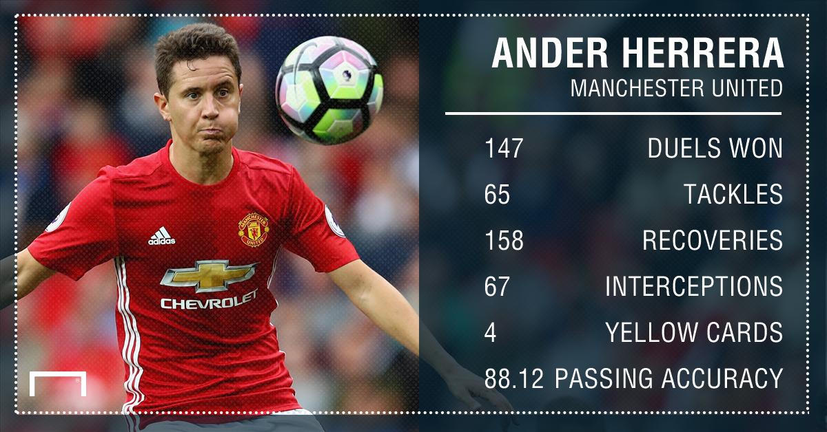Ander Herrera Manchester United stats