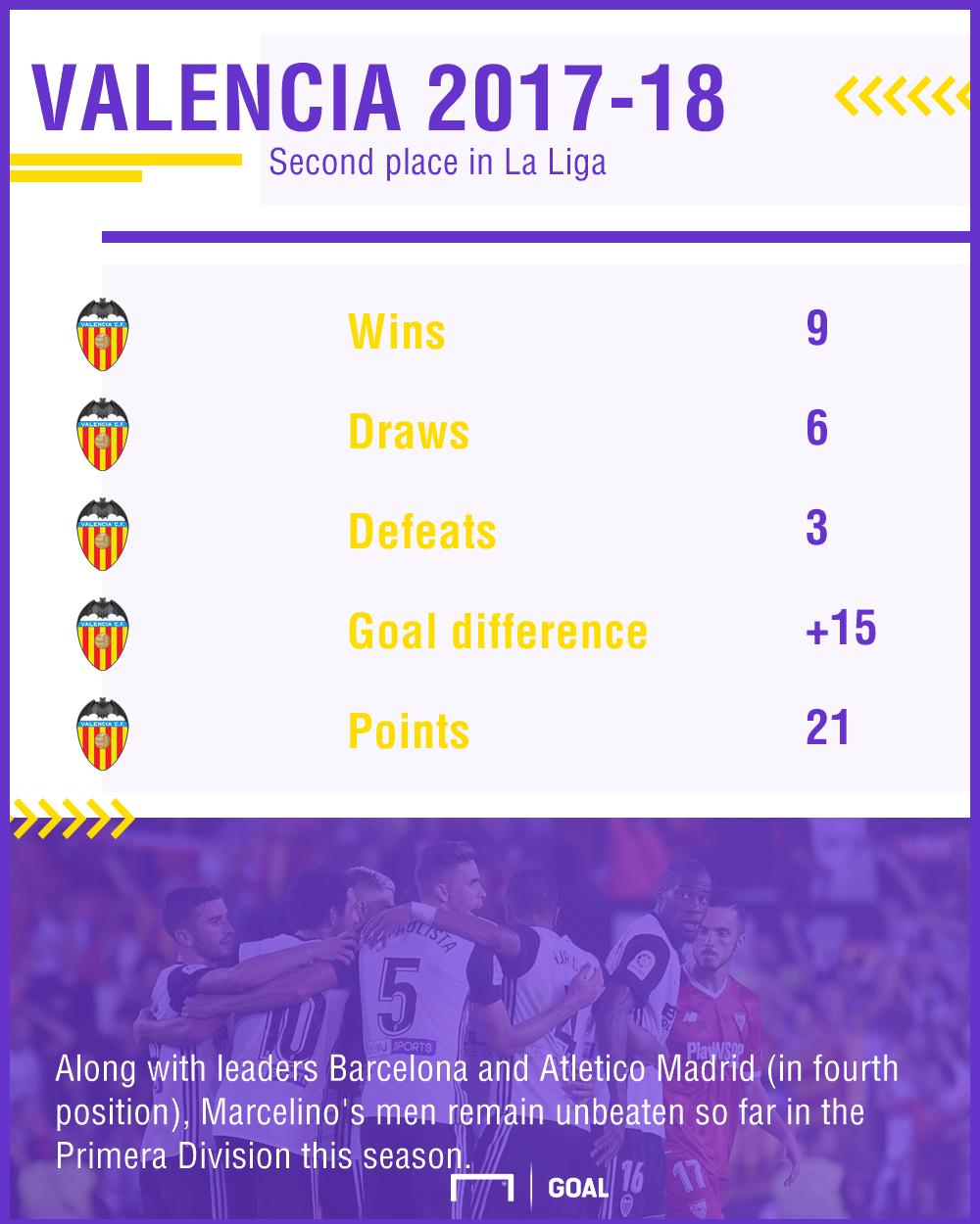 Valencia graphic