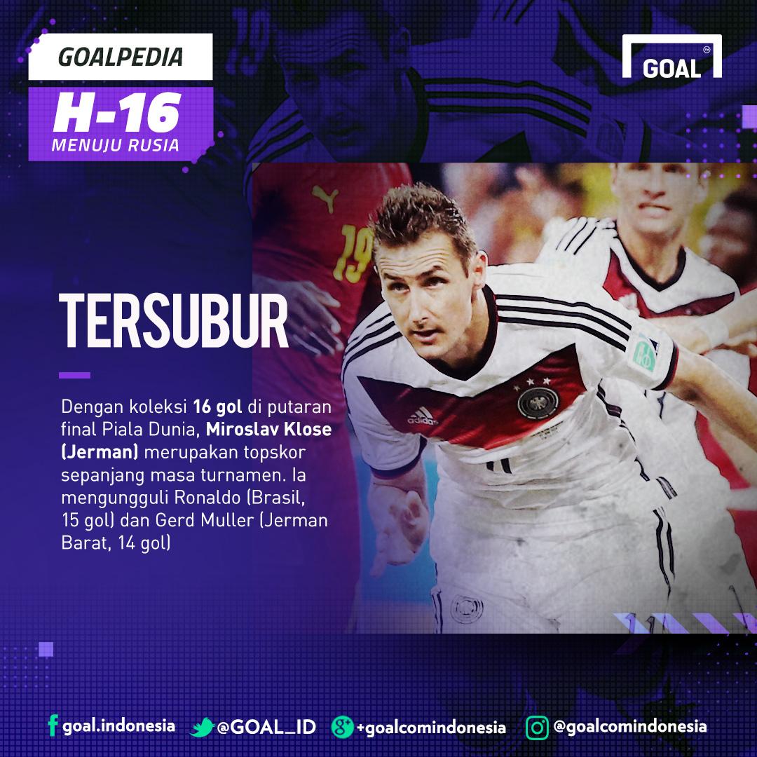 GFXID H-16 GoalPedia Piala Dunia | Tersubur Miroslav Klose