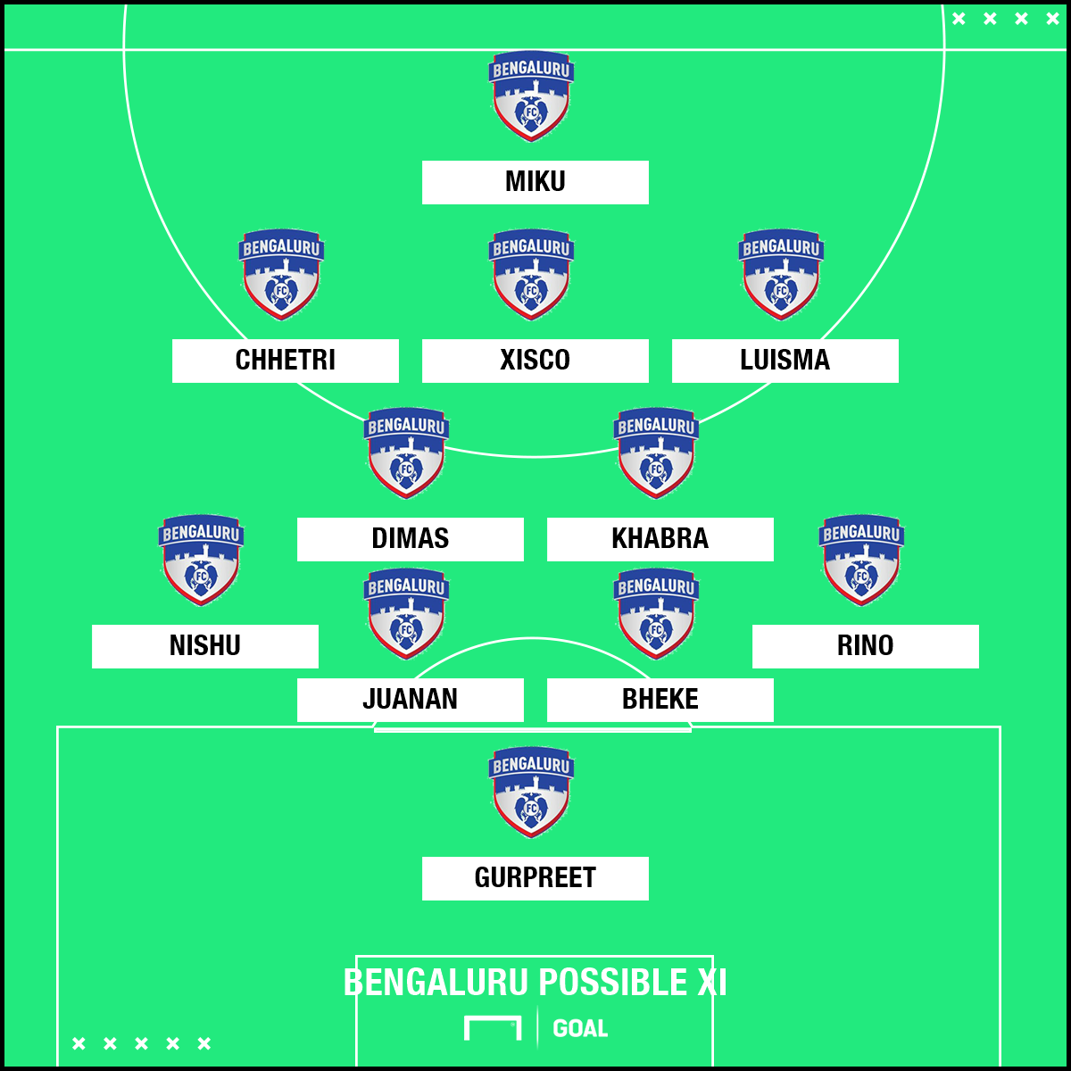BFC possible Xi