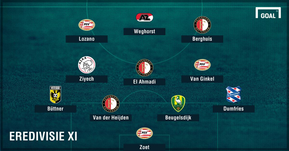 Eredivisie Team van het Seizoen tot dusver GFX