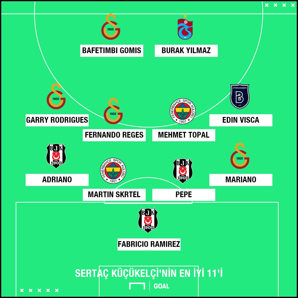 Sertac Kucukelci Best XI