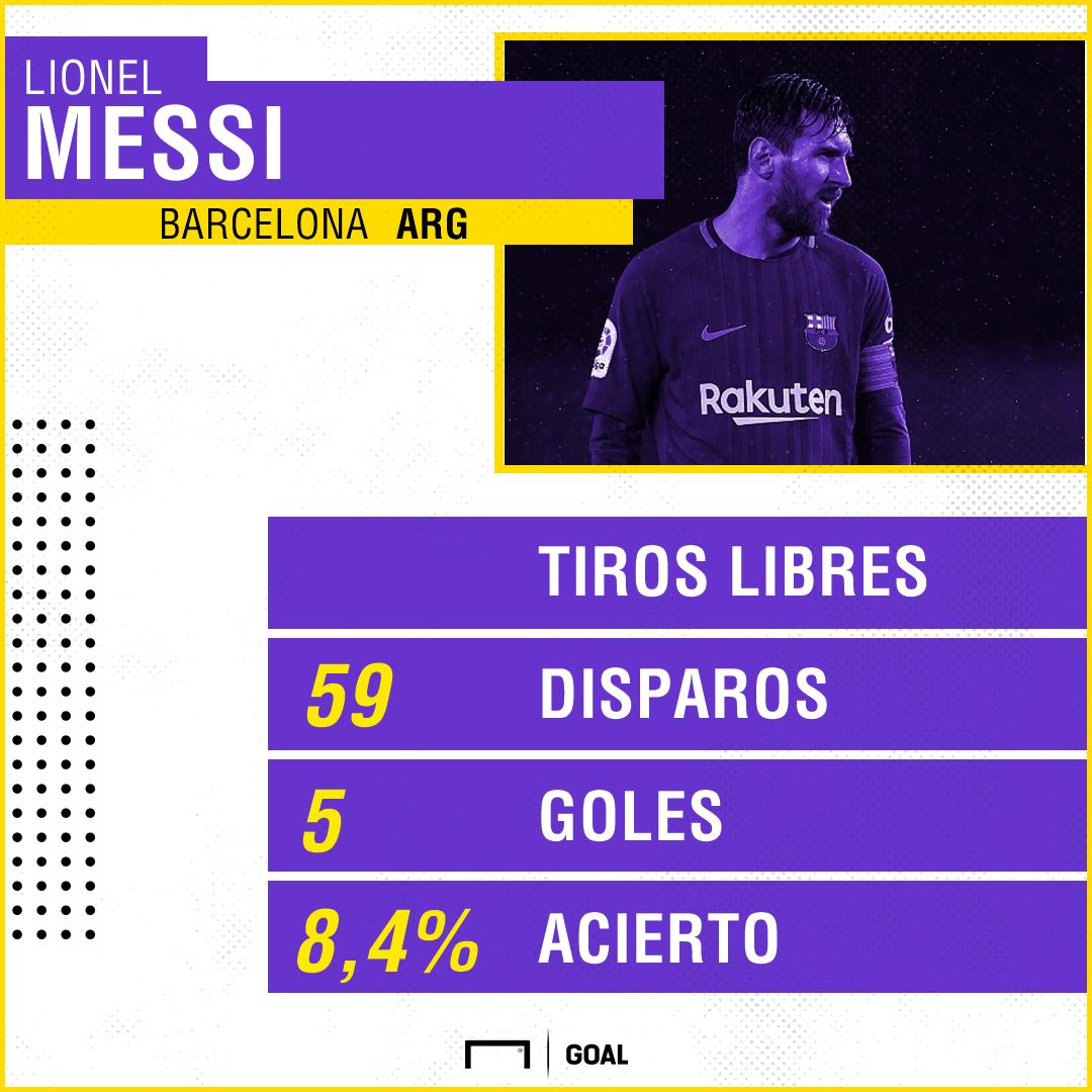Messi faltas
