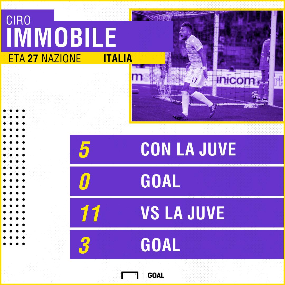 Immobile - Juventus