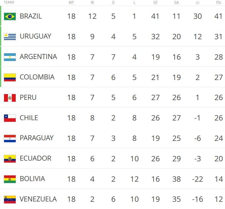 WCQ Standings(CONMEBOL)