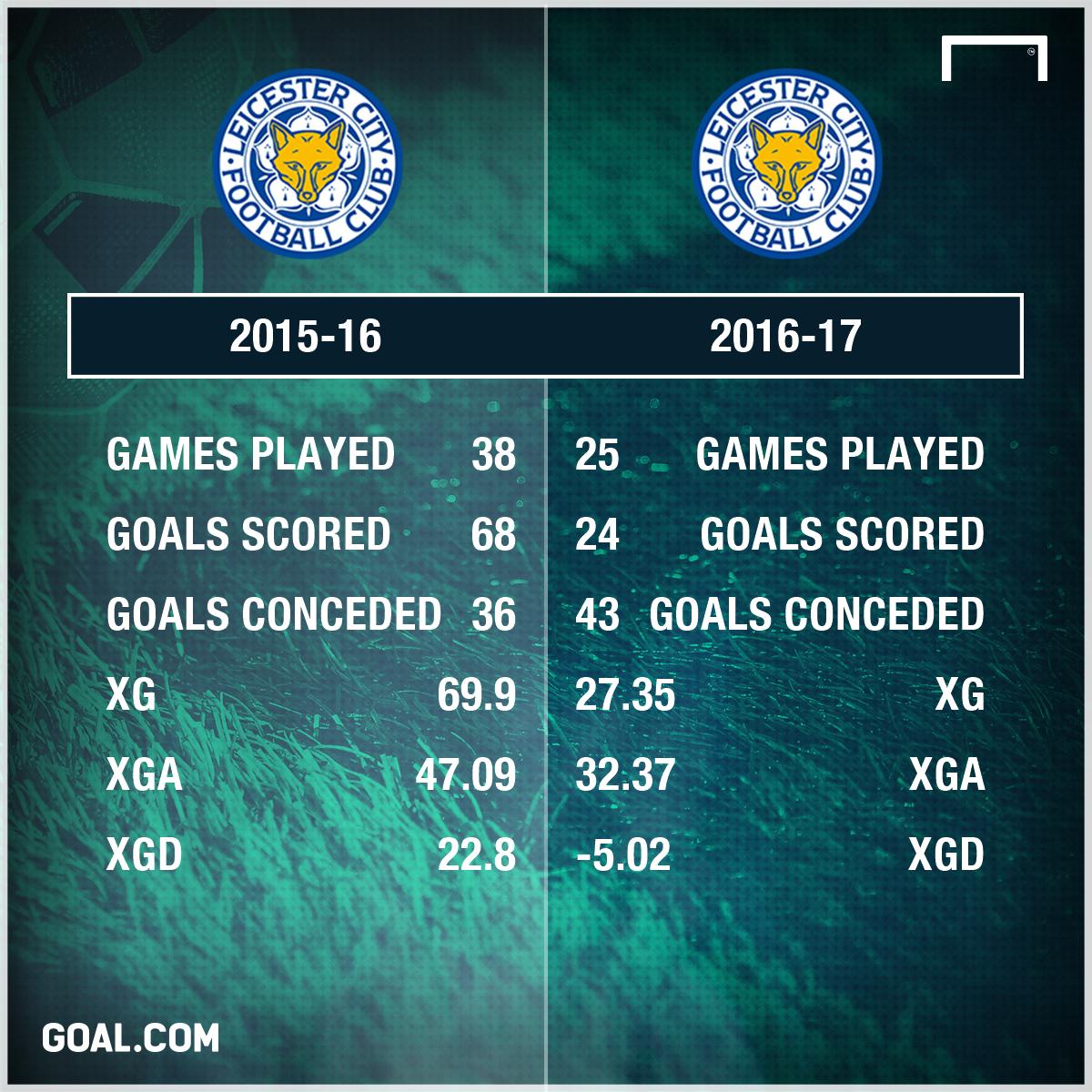 GFX Info Leicester City xG