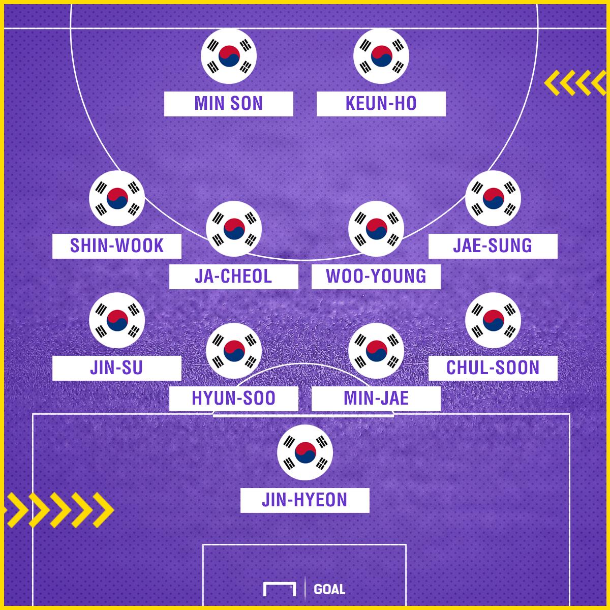 south-korea-lineup-only-turkey_t7b108w6jm5c1uoqztgsu8h7o.png
